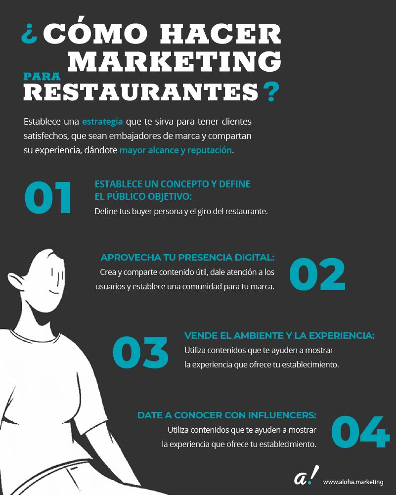 Infografía sobre cómo hacer marketing para restaurantes.