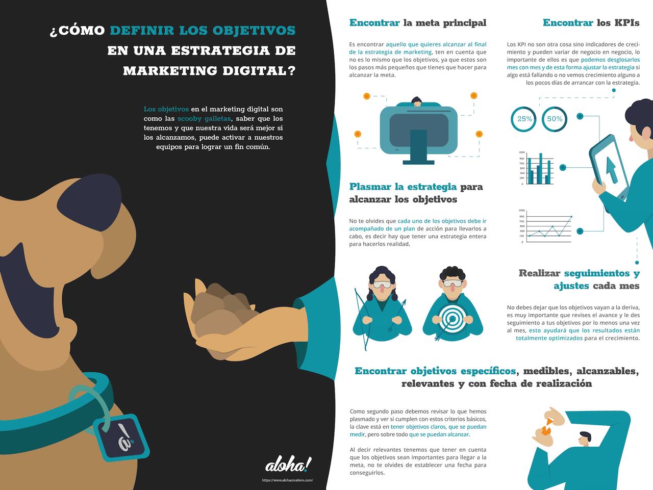 Infografía de objetivos de marketing.