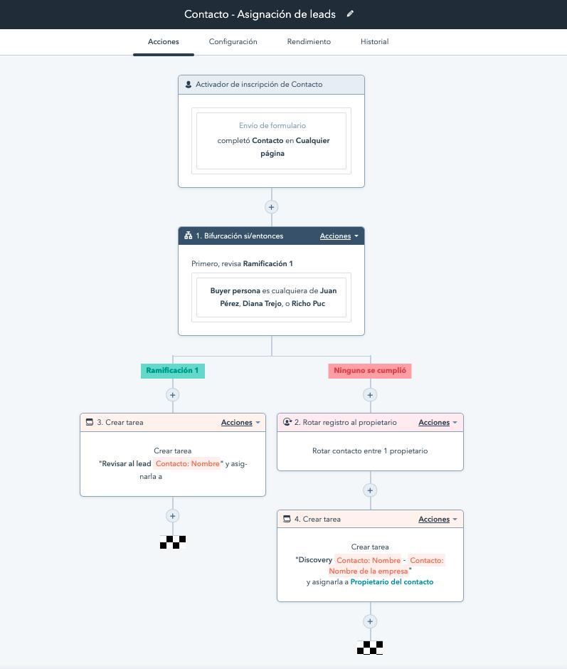 Ejemplo de workflow de asignación de leads.