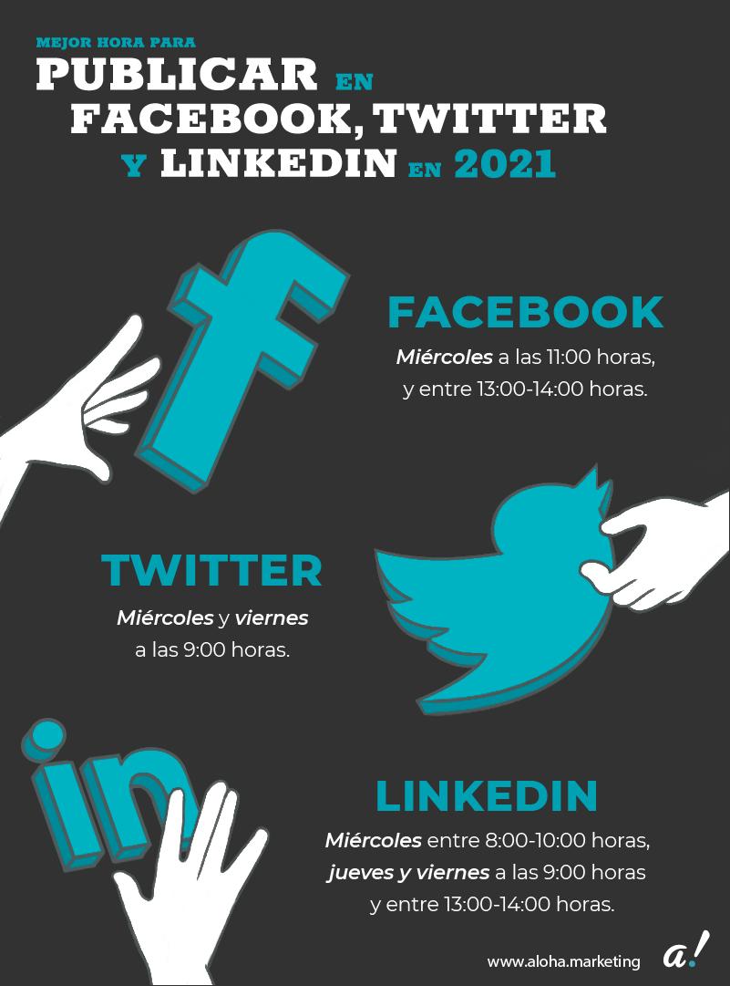Infografía de mejor hora para publicar en redes sociales