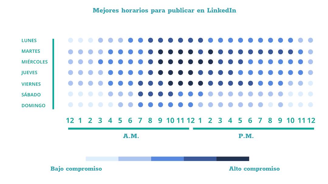 Gráfico con el mejor horario para publicar en LinkedIn