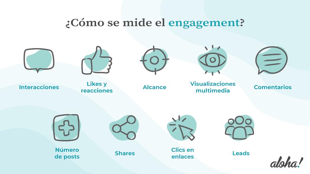 Gráfico con indicadores para medir el engagement