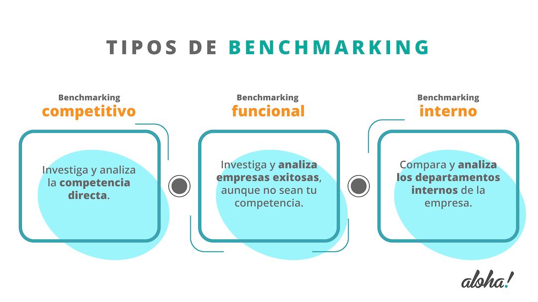 Gráfico con los tipos de benchmarking