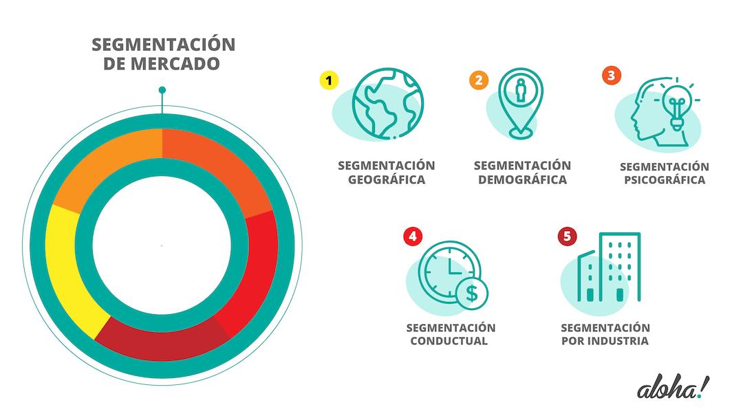 Gráfico de los tipos de segmentación de mercado