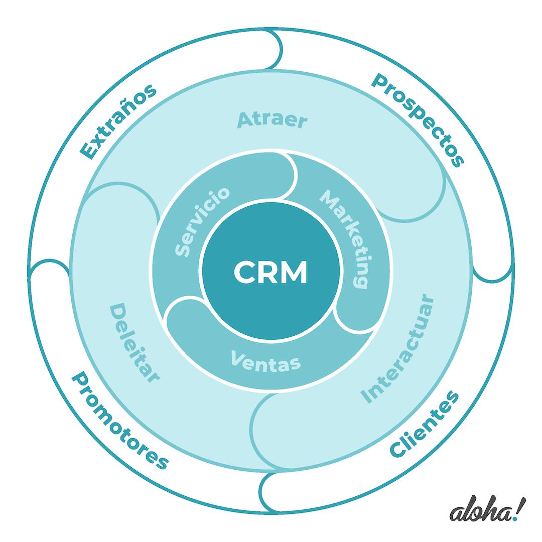 Gráfico del ciclo de inbound marketing