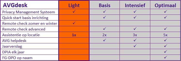 GDPR ready met AVGdesk Light Privacy Systeem
