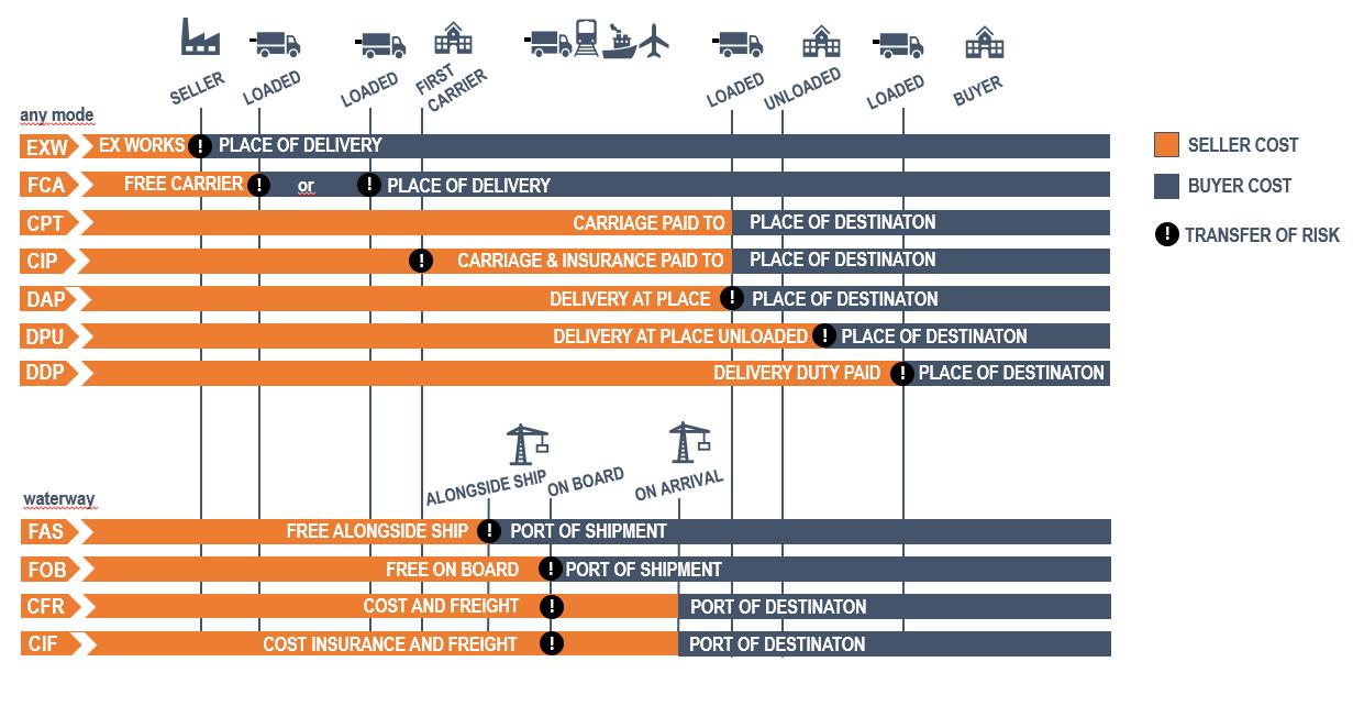 Incoterms 2020   ACS Logistics