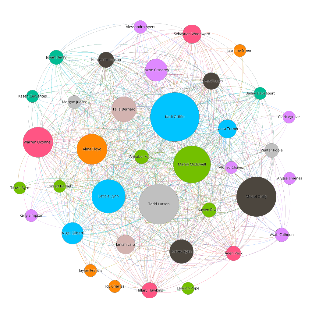 Social Network Analysis to Visualise the Jive Social Graph