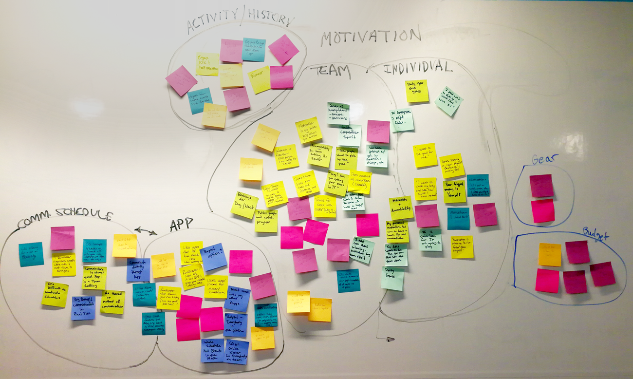 Affinity Map of UX Design User Research for Tough Mudder application