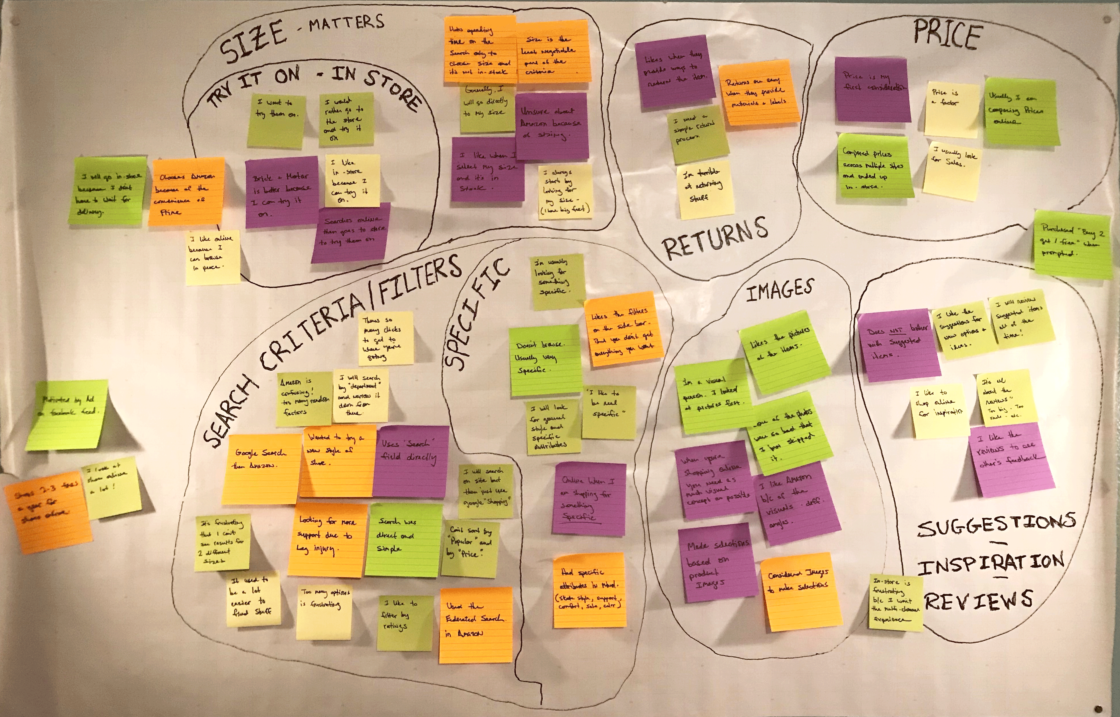 Affinity map of UX Design User Research for e-commerce site