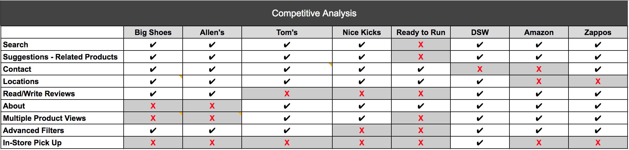 Competitive Analysis UX Design research findings chart for e-commerce site
