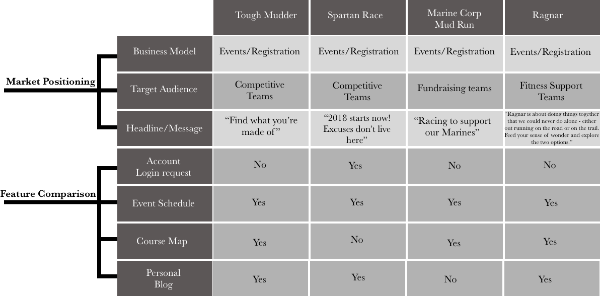 Competitive analysis chart of UX Design research for Tough Mudder application