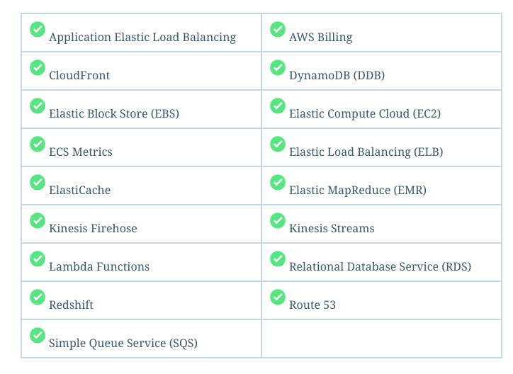 AWS services covered