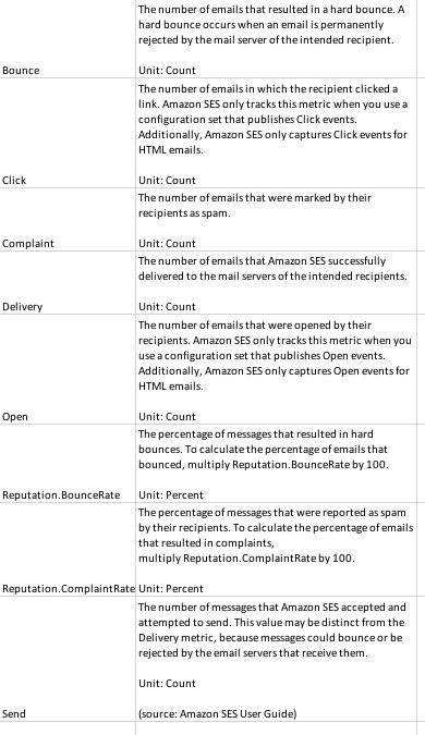 Amazon SES metrics