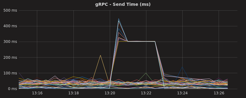 Deadlines, lies and videotape: The tale of a gRPC bug