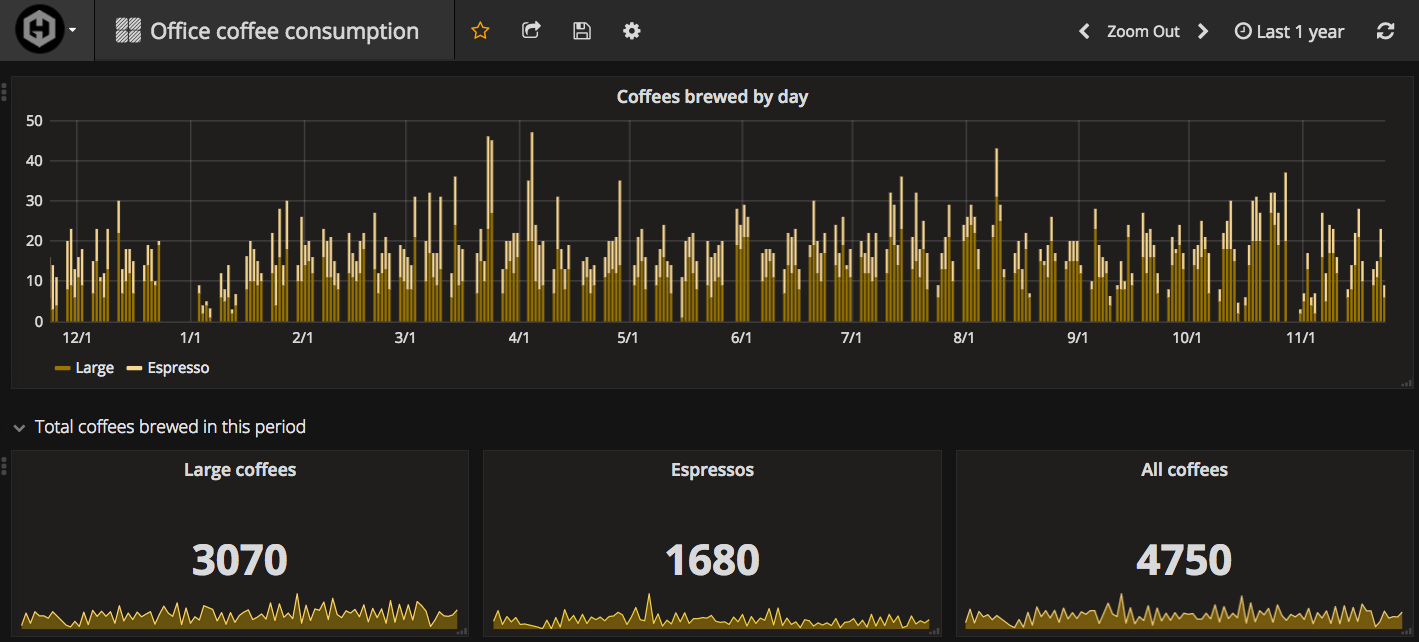 Coffee themed dashboard