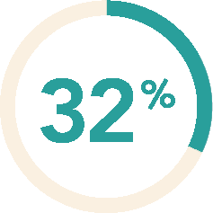 32% icon