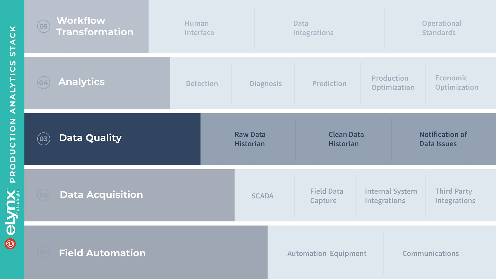 eLynx Production Analytics Stack and Data Quality