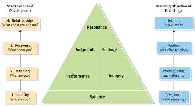 brand pyramid by Keller 2013