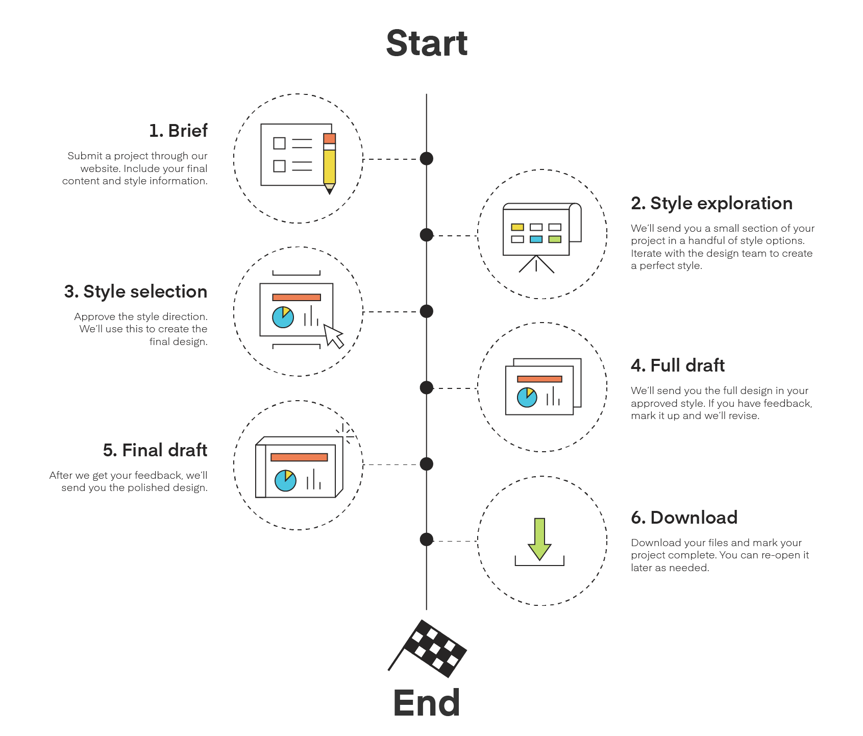 Project steps timeline