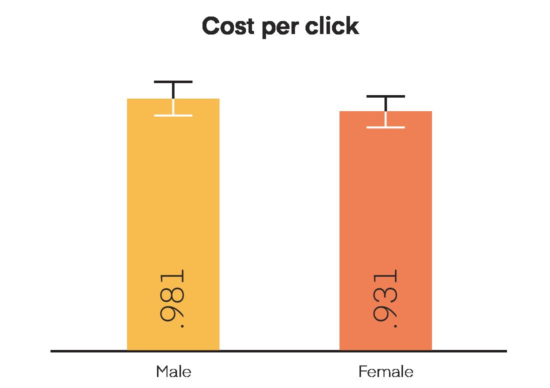 Female face vs male face ads