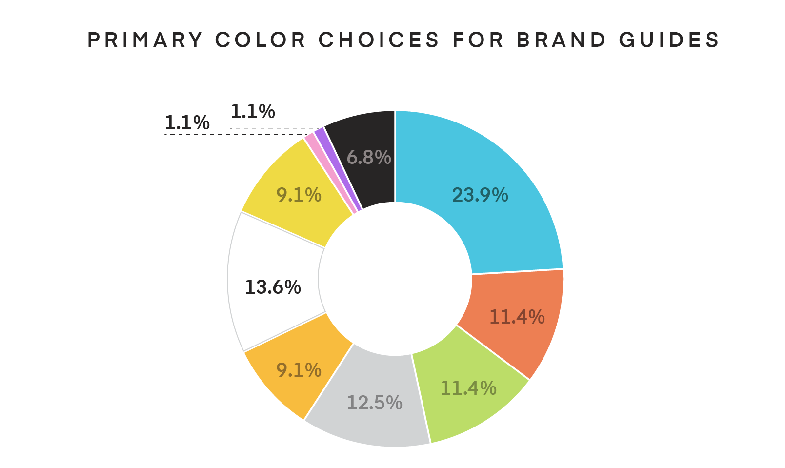 Pie chart of most popular company colors