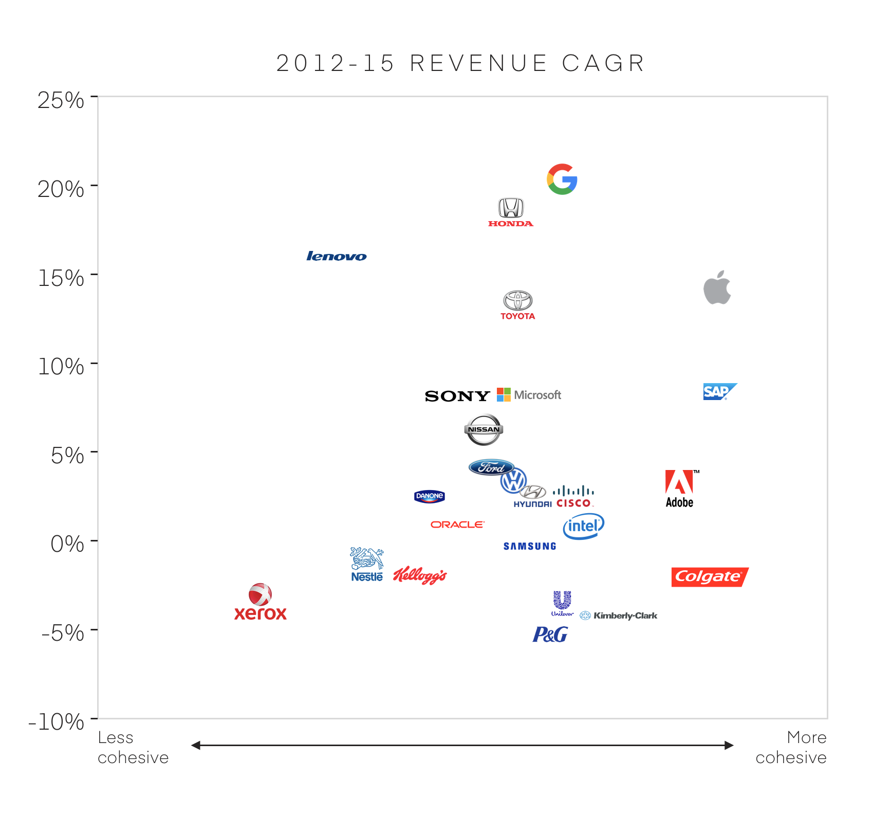 Revenue changes plotted against brand cohesiveness