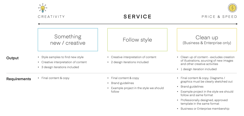 SketchDeck service levels