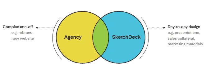 Agency vs SketchDeck comparison