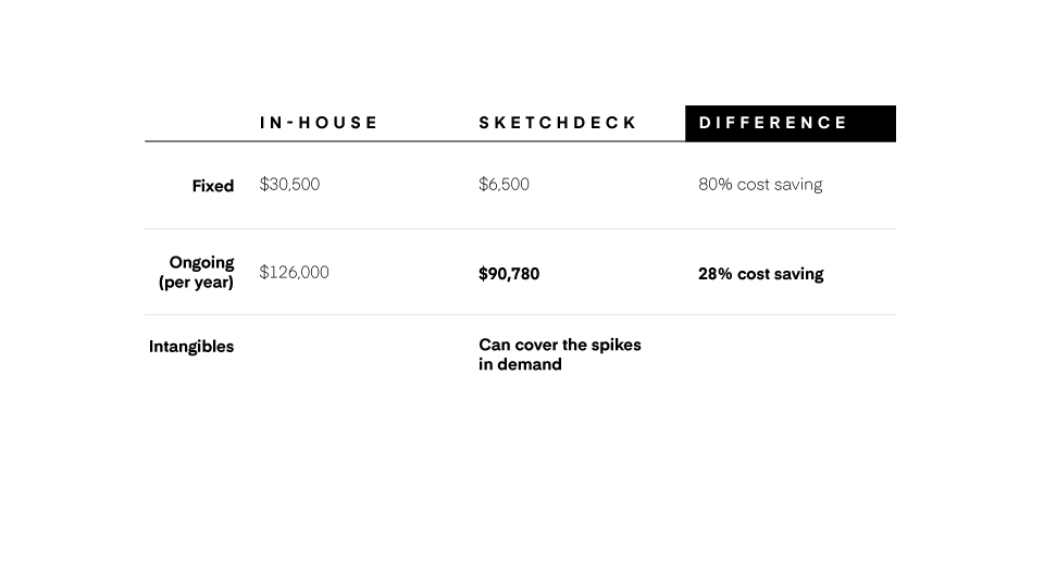 cost savings of using sketchdeck