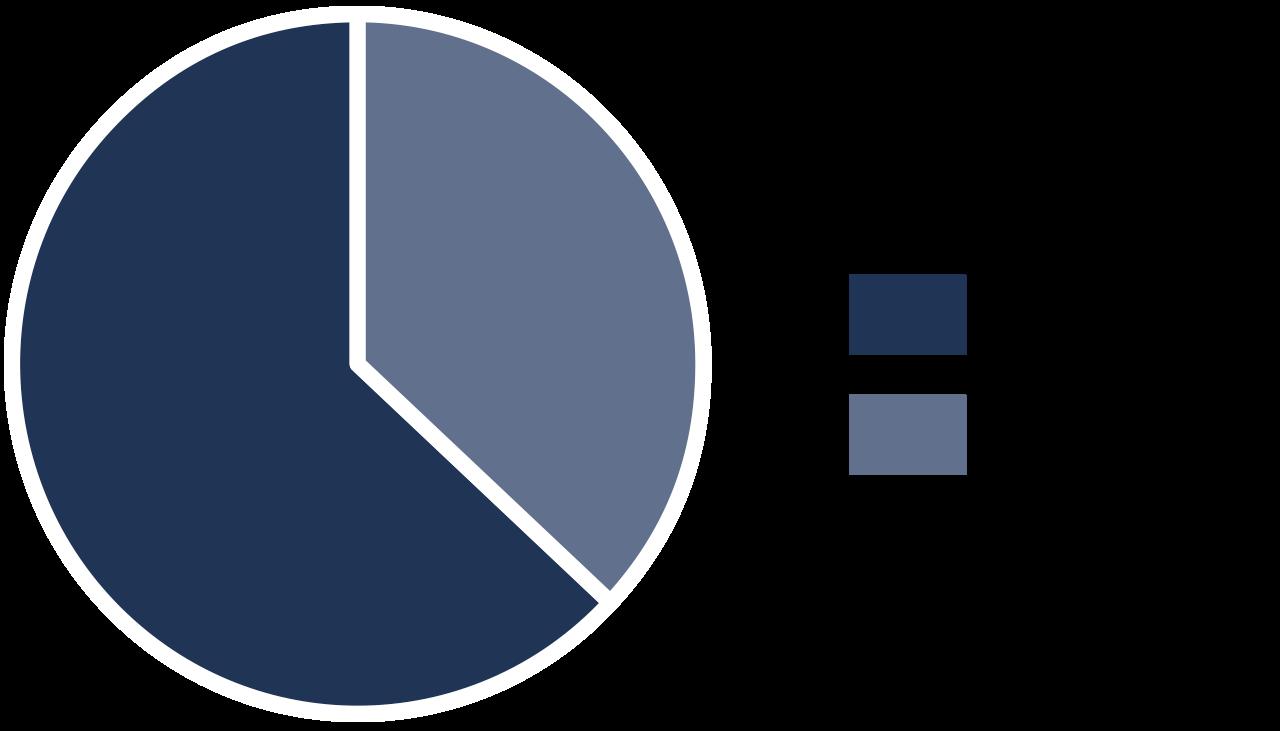 grafik Relocation Kunden nach Familienstand