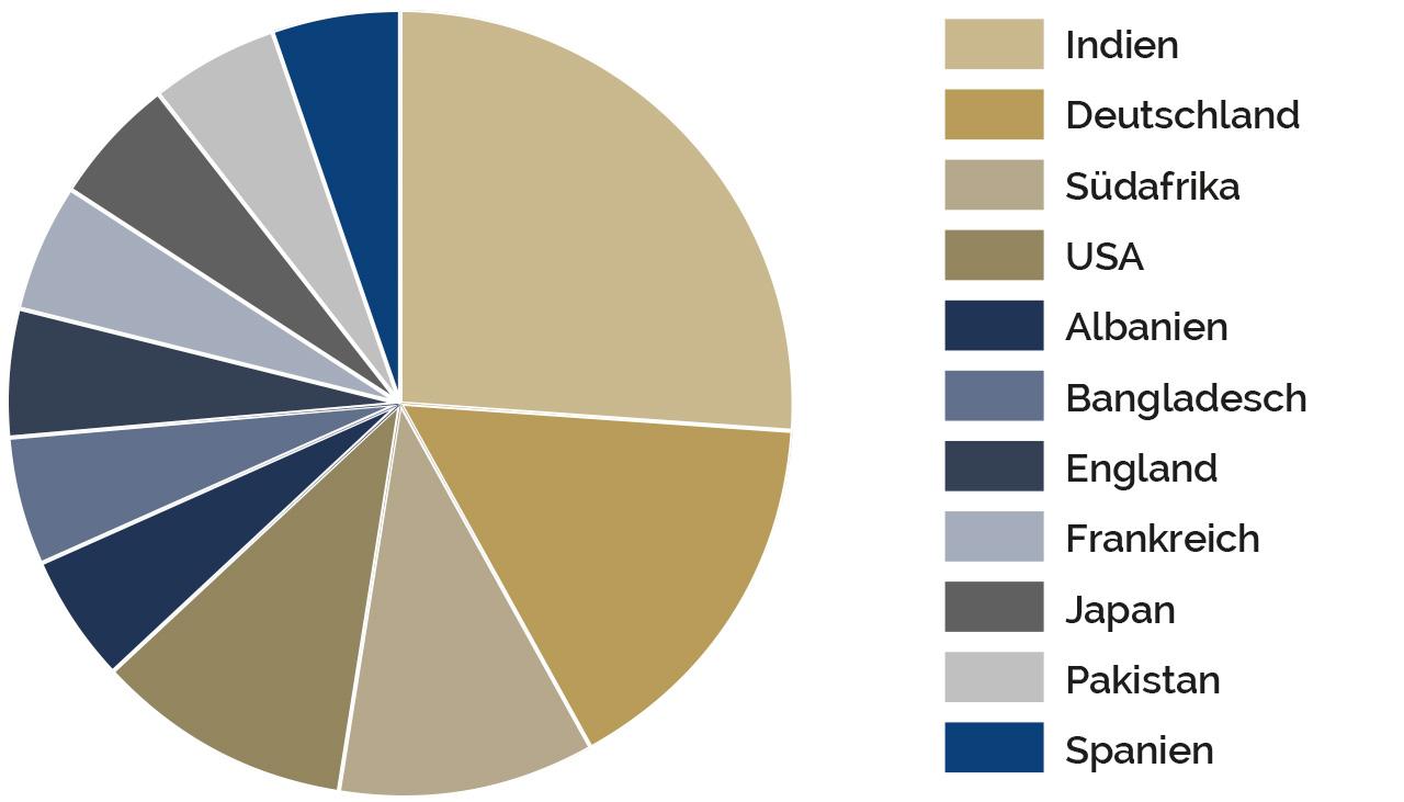 grafik Relocation Kunden nach Nationalität