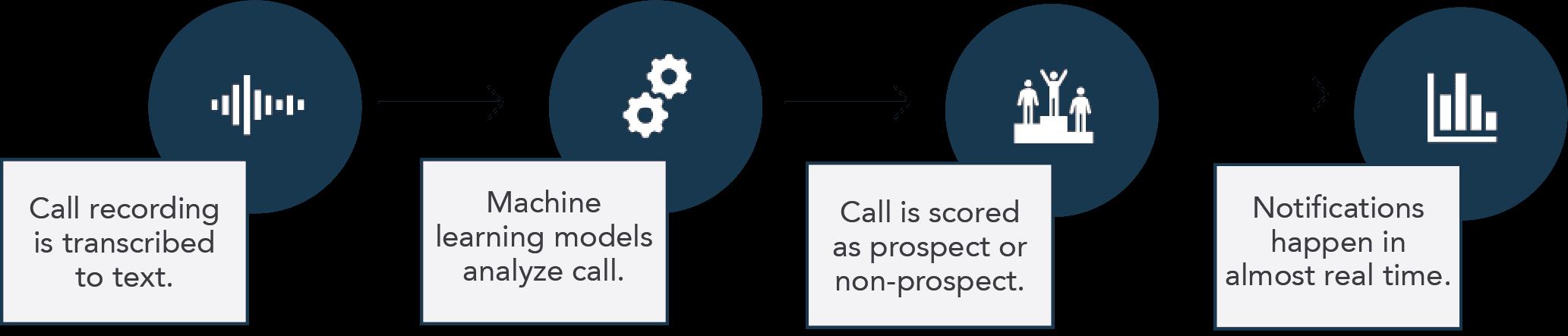 LeadScore-AI-Diagram