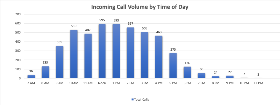 ACE Virtual Leasing Assistant - Call Volume by Time of Day