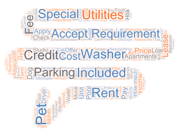 ACE Virtual Leasing Assistant - Frequently Asked Word Cloud