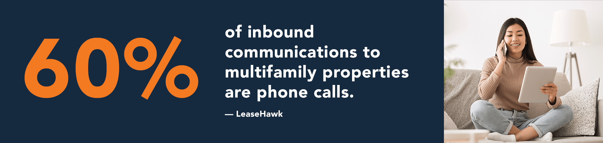 60% of inbound property communications are phone calls.