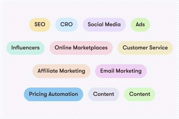 Marketing topics