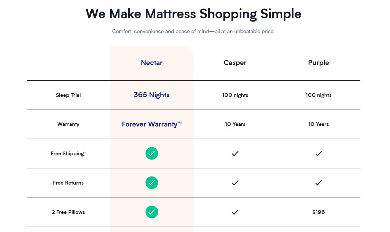 Comparison guide for e-commerce brand