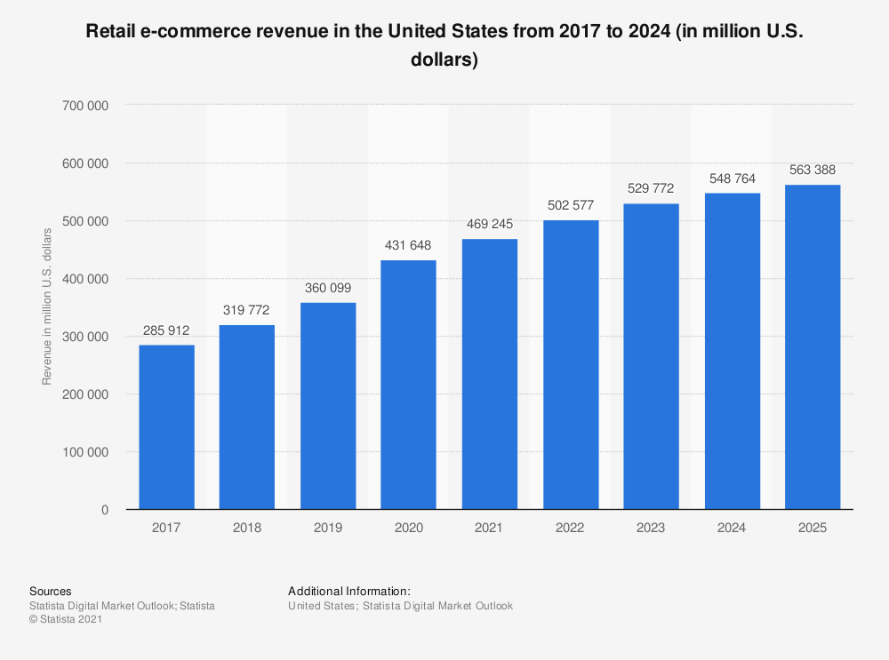 retail sales ecommerce in the US graph