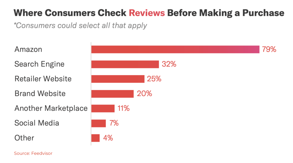 customer reviews for ecommerce