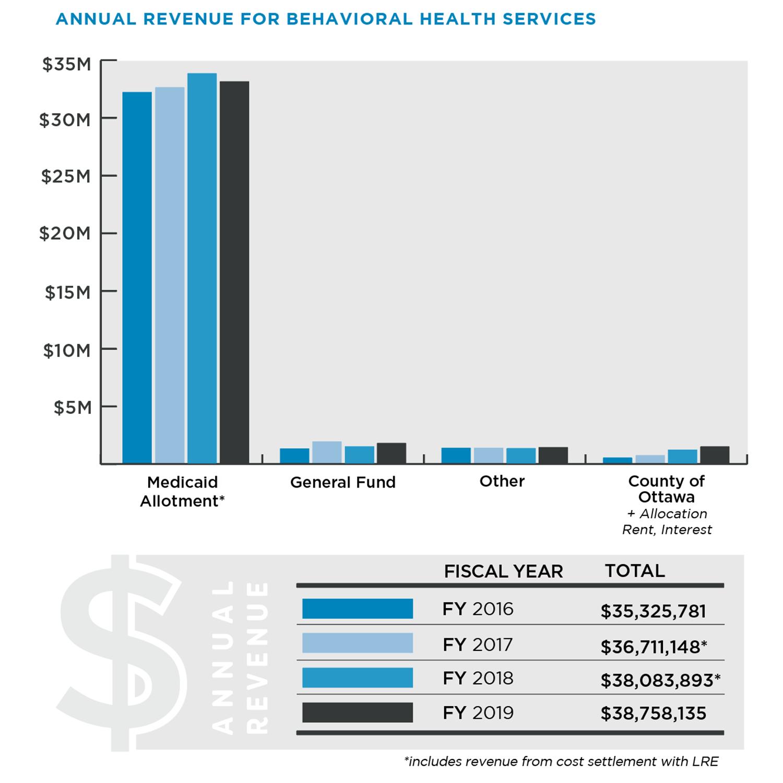 Annual Revenue for Behavioral Health Services Graphic
