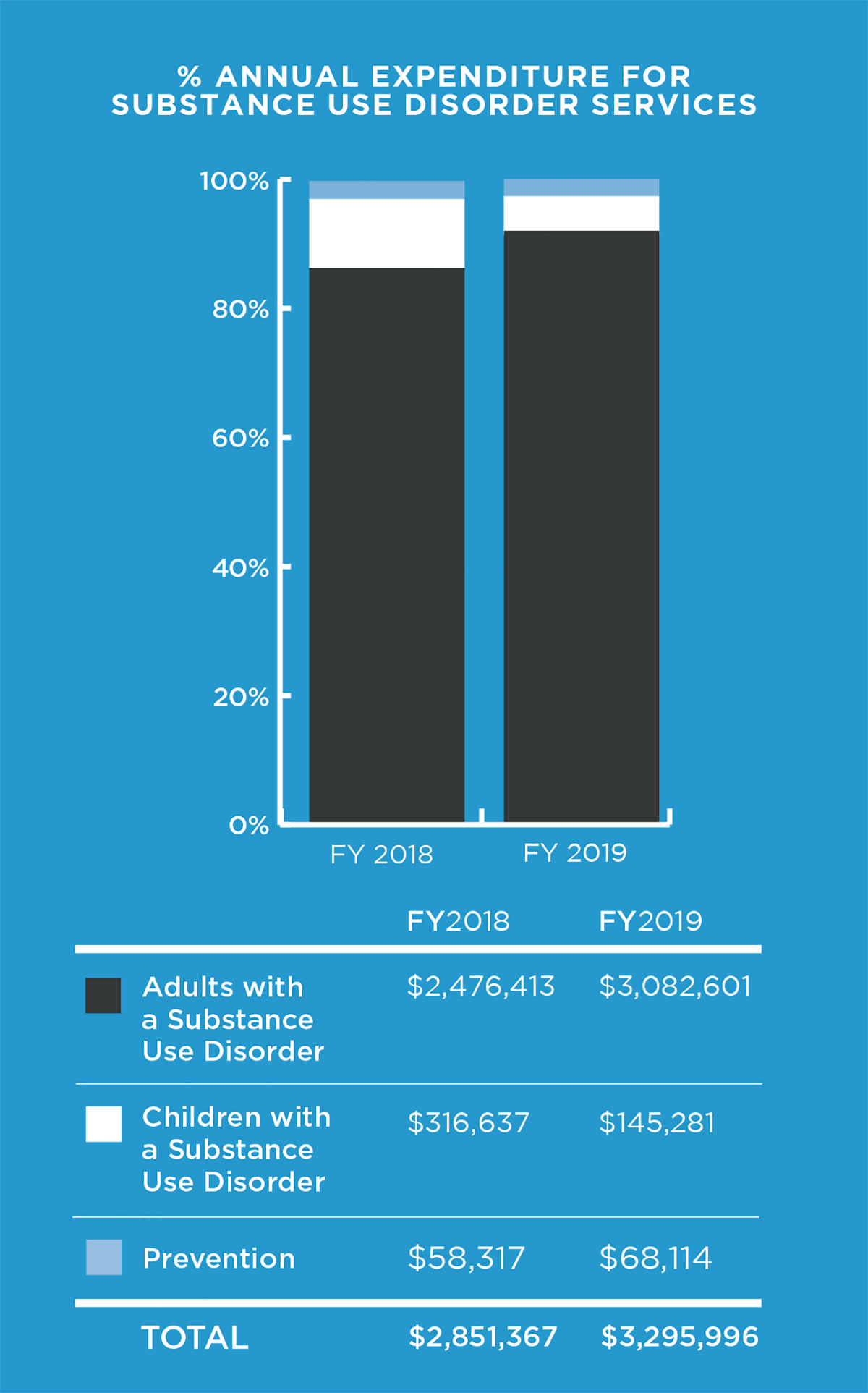 % Annual Expenditure for Substance Use Disorder Services