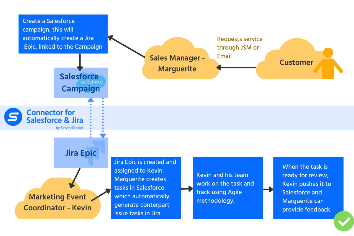 CSFJ Mkt blog workflow (1)