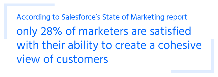 only 28pc of marketers are satisfied