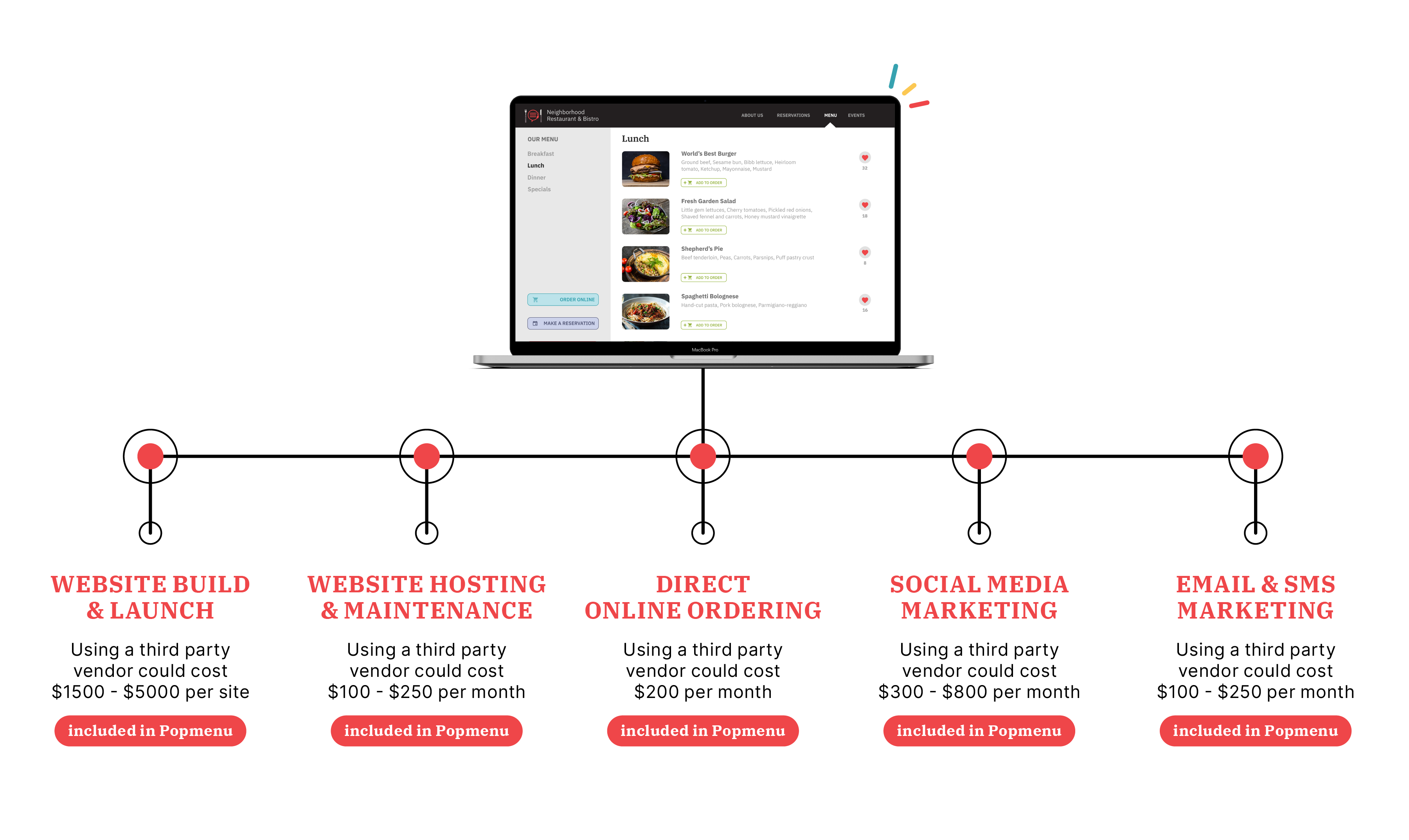 Diagram showing the different ways that Popmenu connects you with your guests