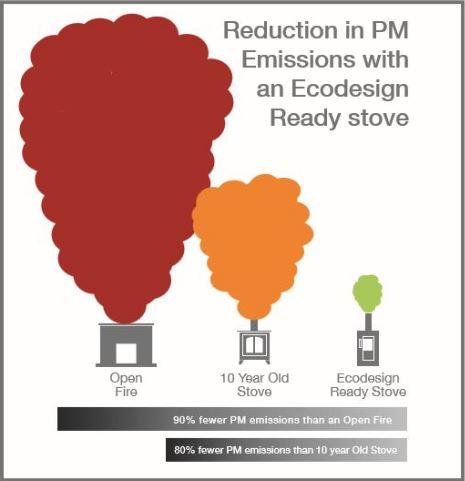 EcoDesign stove emissions