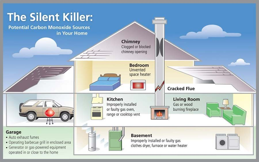 Sources of Carbon monoxide