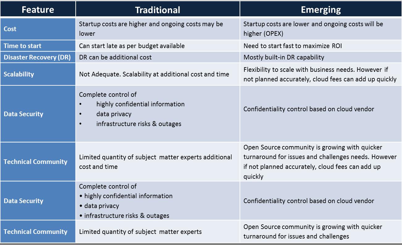 Hybrid Data Management - Table -2