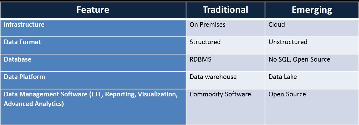 Hybrid Data Management - Table -1