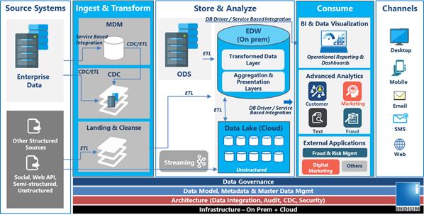 Hybrid Data Management Services